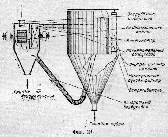 Схема устройства сепаратора