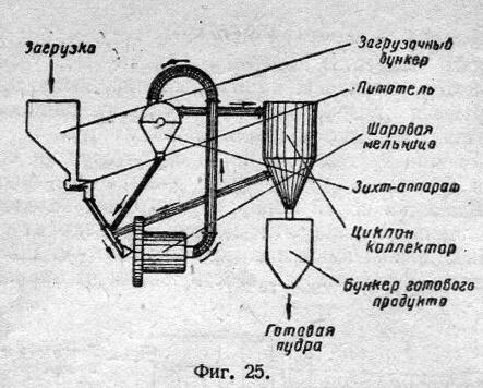 воздушного сепаратора